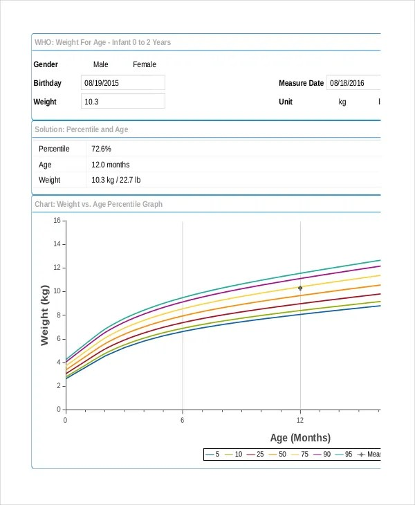Baby Growth Chart Calculator - 6+ Free Excel, PDF Documents Download - babies growth chart