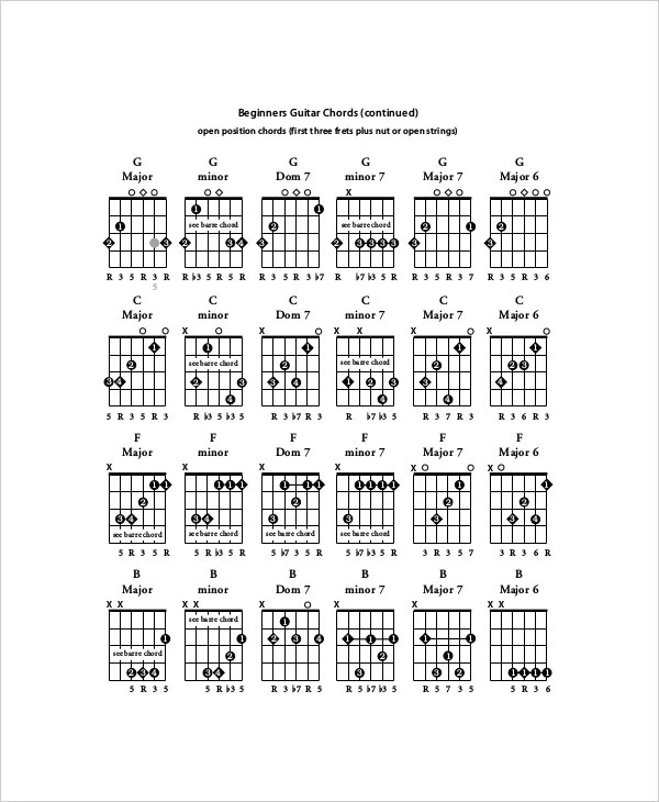 5+ Guitar Chords Chart for Beginners - Free Sample, Example, Format - guitar chord chart