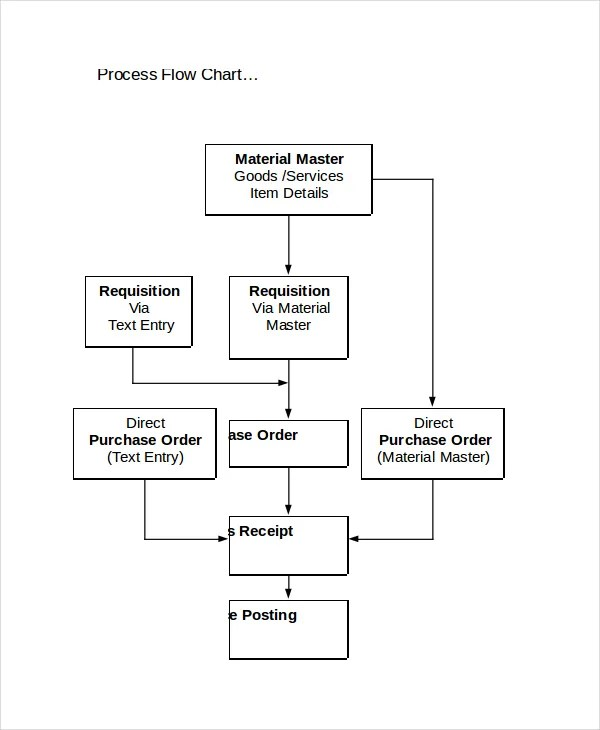Flow Chart Template - 11+ Free Word, PDF, PSD Documents Download - flowchart template word