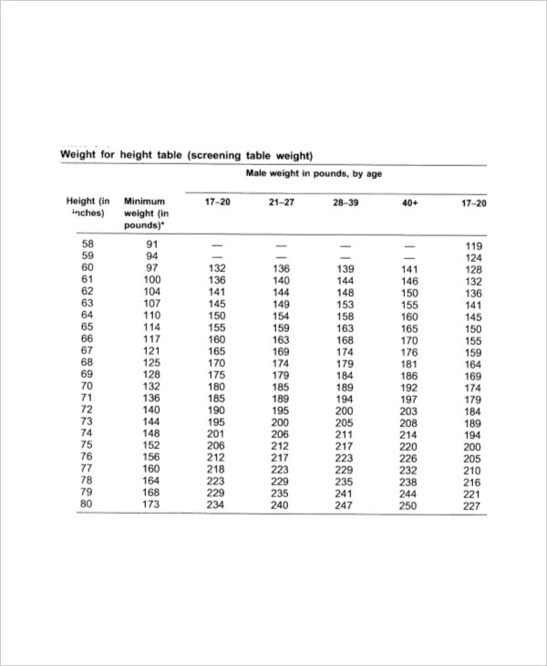 Height Weight Age Chart - 7+ Free PDF Documents Download Free