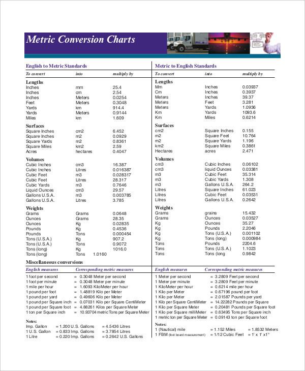 Kids Metric Conversion Chart - 7+ Free PDF Documents Download Free