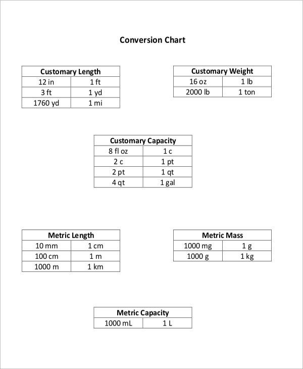 Sample Metric Conversion Chart Template For Kids quantweb - unit conversion chart