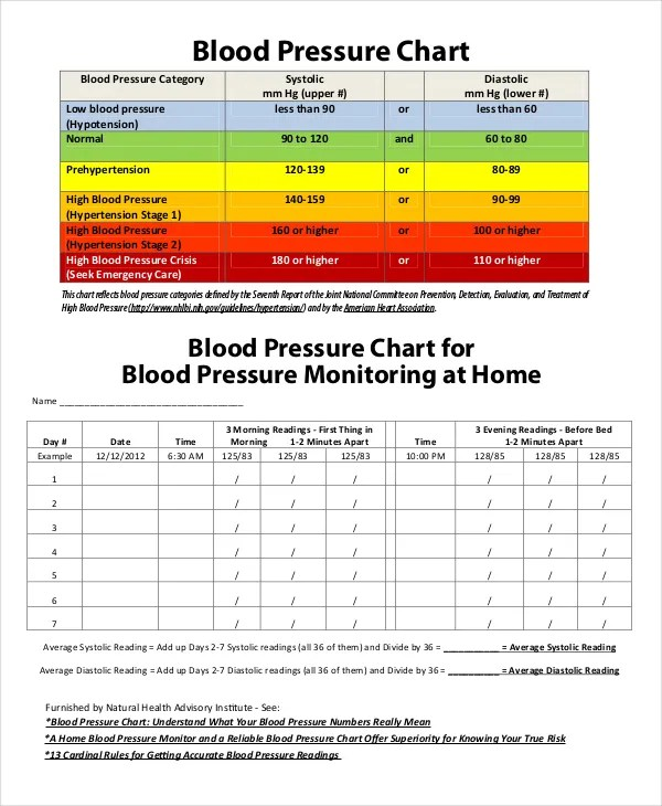 chart for recording blood pressure readings - Josemulinohouse