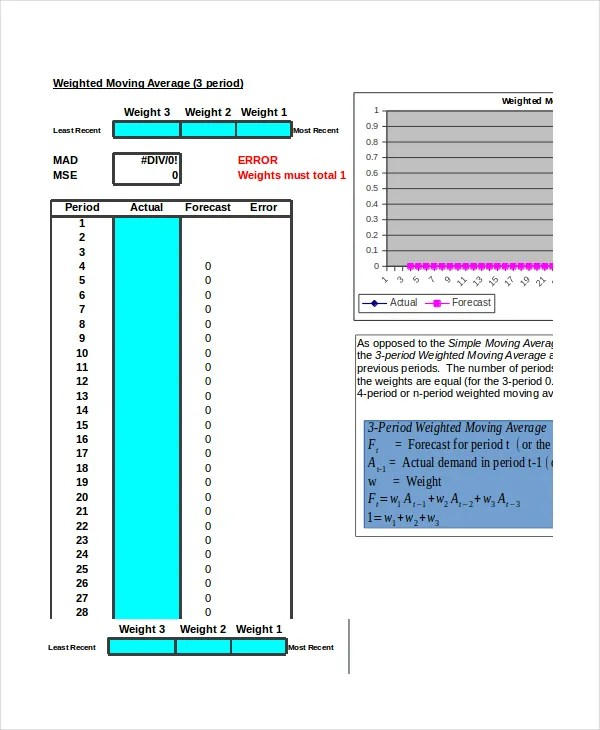 Moving Average Excel Template - mandegarinfo