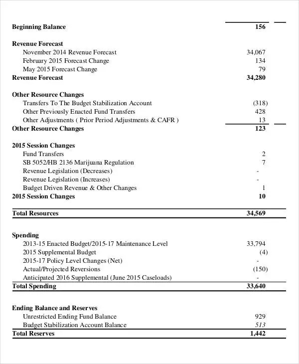 List of Synonyms and Antonyms of the Word operating budget - sample operating budget