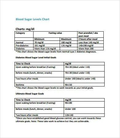 Blood Glucose Chart - 8+ Free PDF Documents Download Free