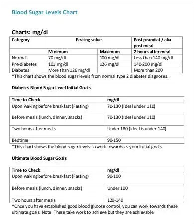 Blood Charts - 9+ Free Word, PDF Documents Download Free  Premium