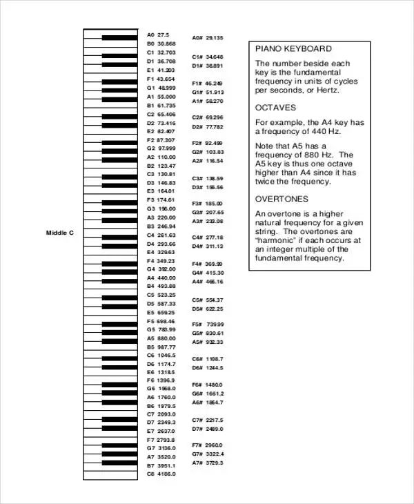 piano notes chart notes on a piano