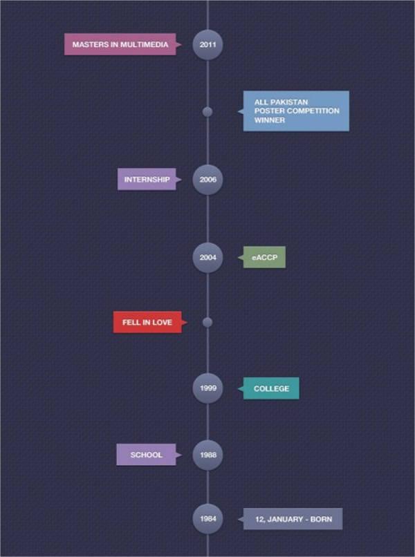 timeline template vertical