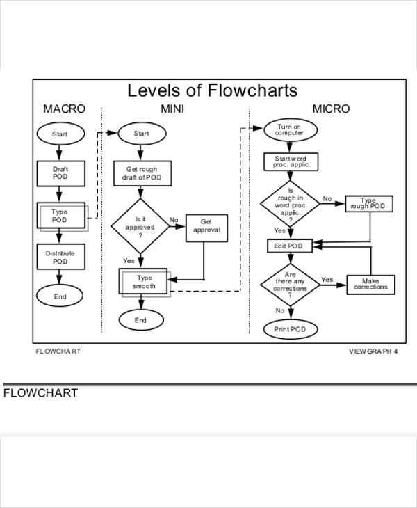 7+Task Flow Chart Template Free  Premium Templates