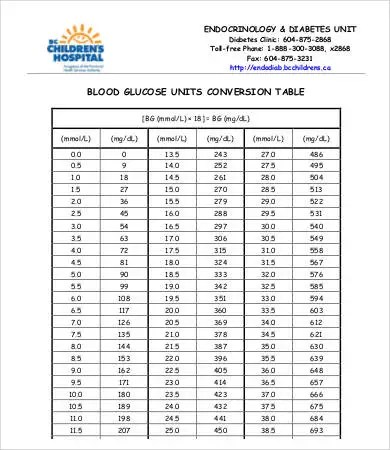 Blood Glucose Level Chart - 9+ Free Word, PDF Documents Download - blood glucose chart template