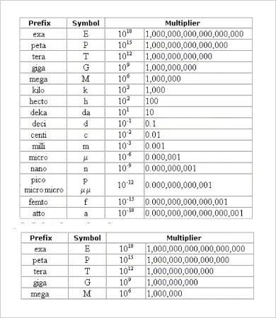 Editable Liquid Measurement Chart - 9+ Free Word, PDF Documents - measurement charts