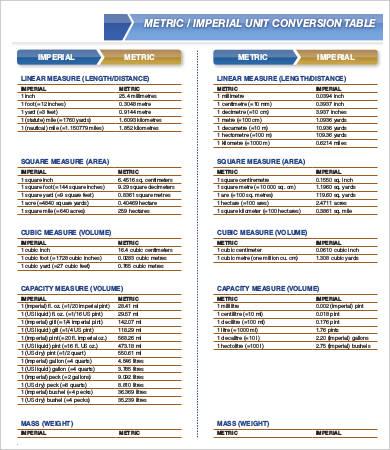 Editable Liquid Measurement Chart - 9+ Free Word, PDF Documents
