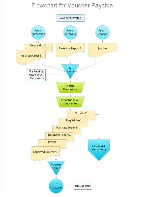 40+ Flow Chart Templates - Free Sample, Example, Format Download - process flow chart template