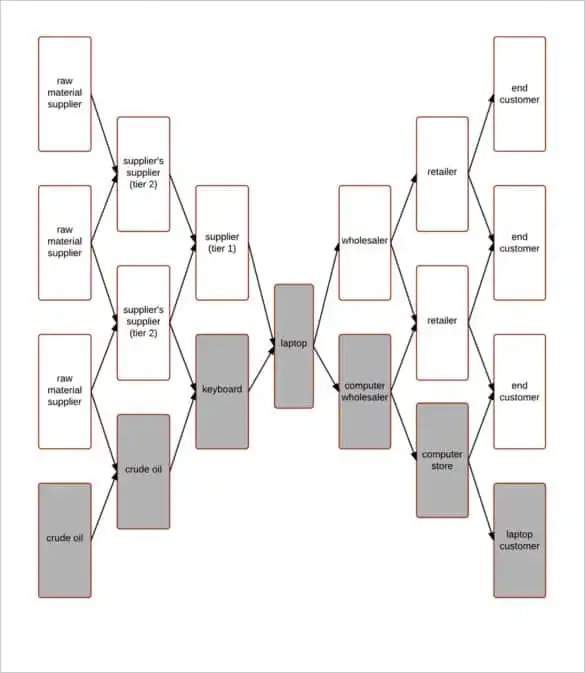 44+ Flow Chart Templates - Free Sample, Example, Format Download - Flow Map Printable