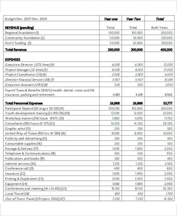 8+Nonprofit Budget Templates - 8+ Free Word, PDF Format Download