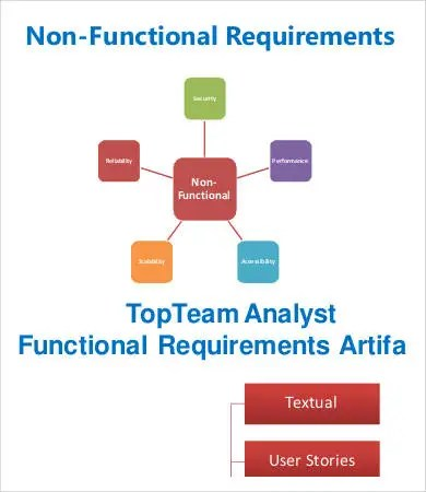 Requirements Analysis Template - 9+ Free Sample, Example, Format - sample requirement analysis