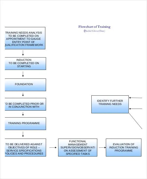 Training Flow Chart Templates - 7+ Free Word, PDF Format Download