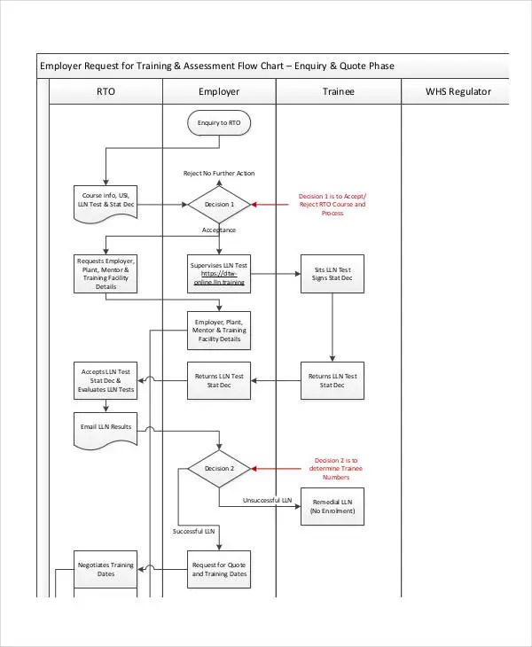 decision chart template – Decision Chart Template