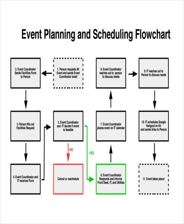 Event Flow Chart Templates - 5+ Free Word, PDF Format Download - company flow chart template