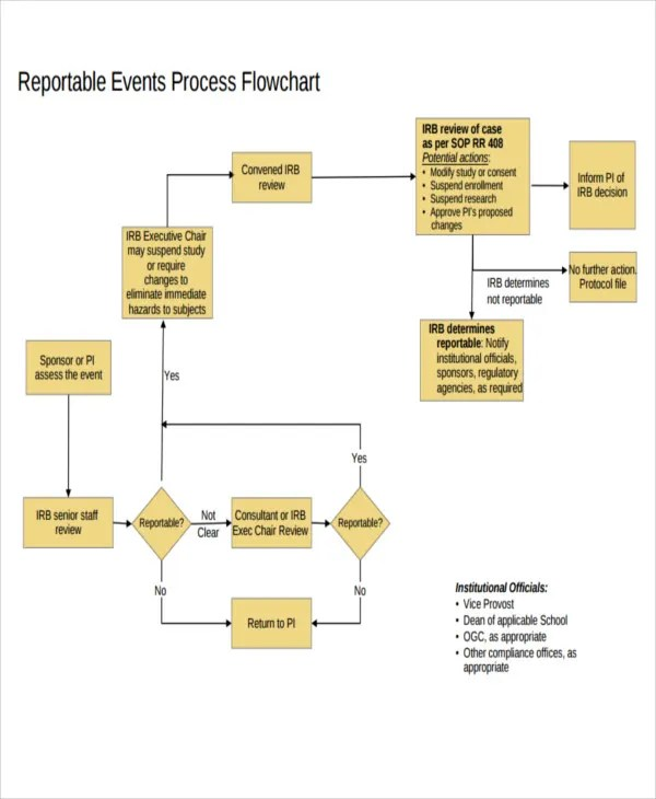 event flow chart template - Ozilalmanoof
