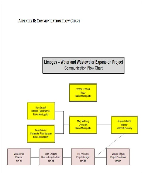 Project Flow Chart Templates - 6+ Free Word, PDF Format Download - company flow chart template
