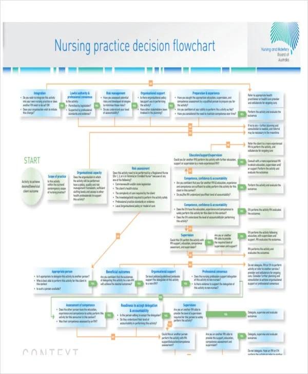 5+ Nursing Flow Chart Templates - 5+ Free Word, PDF Format Download