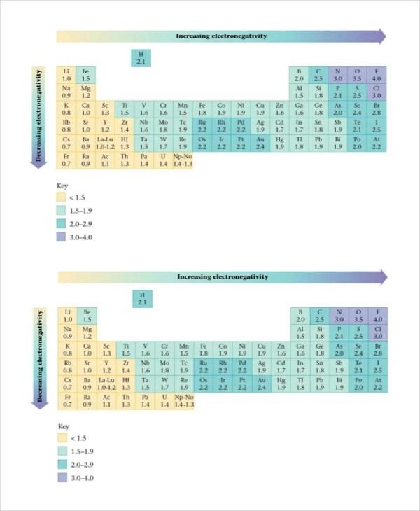Electronegativity Chart Template New Electronegativity Chart Medium - electronegativity chart template