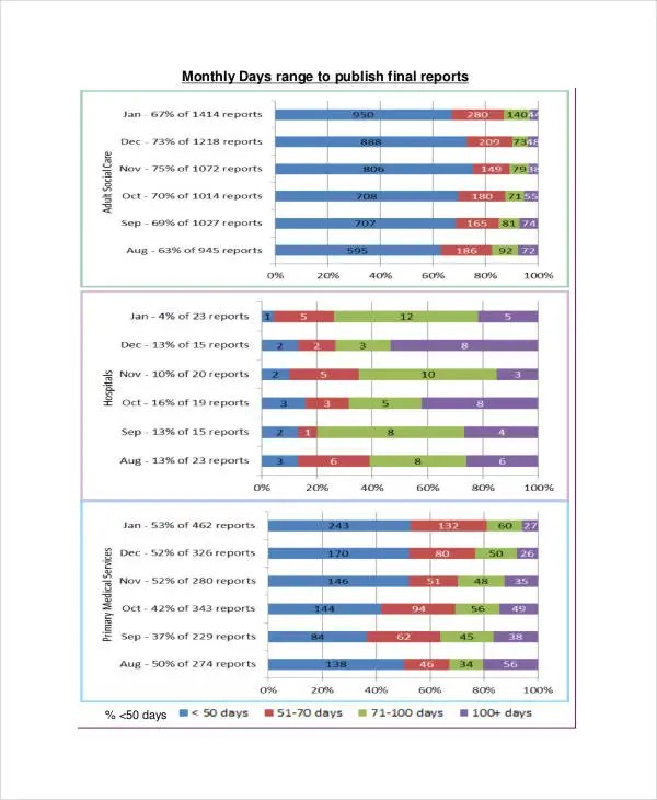 Performance Report Templates - 16+ Free Sample, Example Format