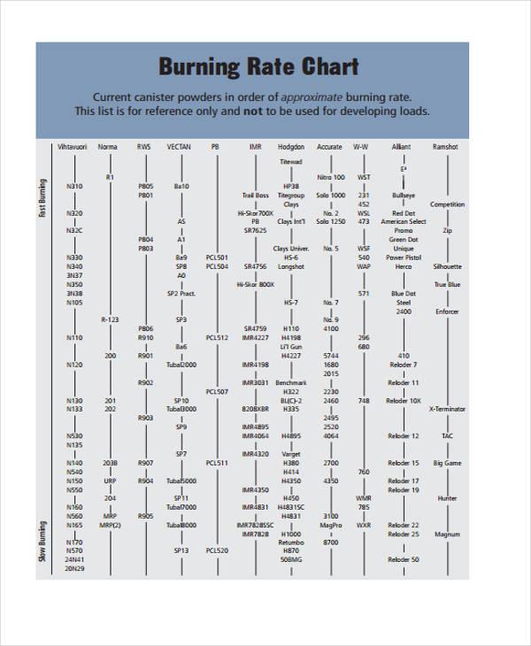 Sample Powder Burn Rate Chart - Design Templates