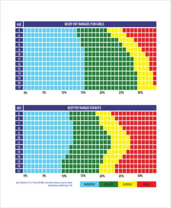 Body Fat Percentage Chart Template | Body Fat Percentage Chart Template Acepeople Co