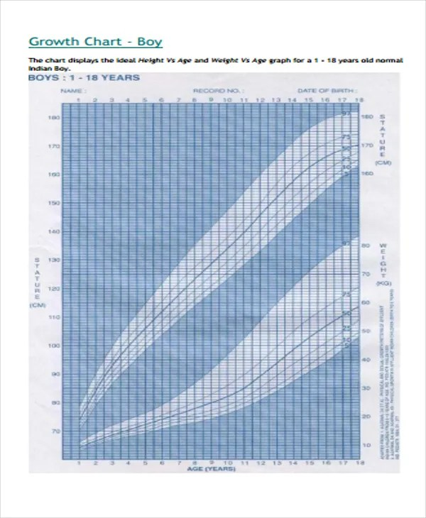 Cdc Growth Chart Template cdc growth chart template cdc growth
