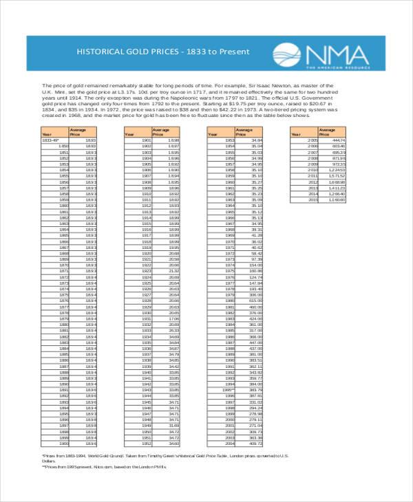 6+ Price Chart Templates - Word, PDF Free  Premium Templates - price chart template