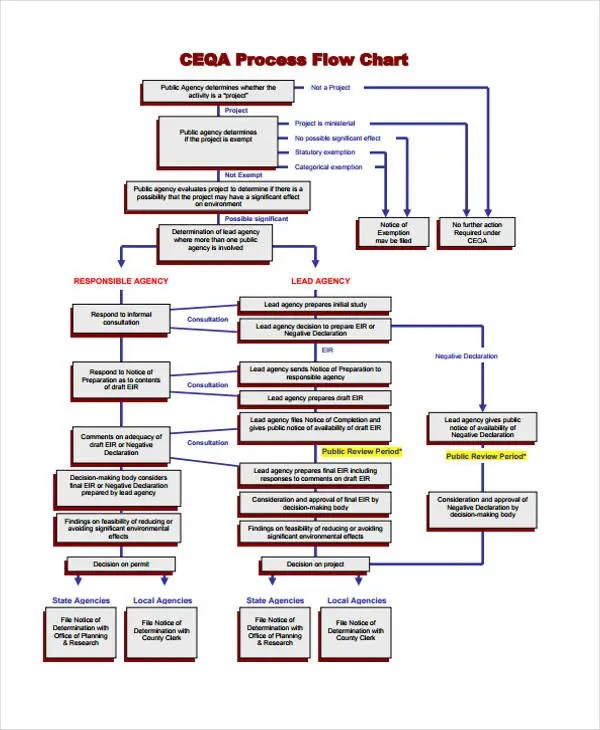 Decision chart template jobsbillybullockus – Decision Chart Template
