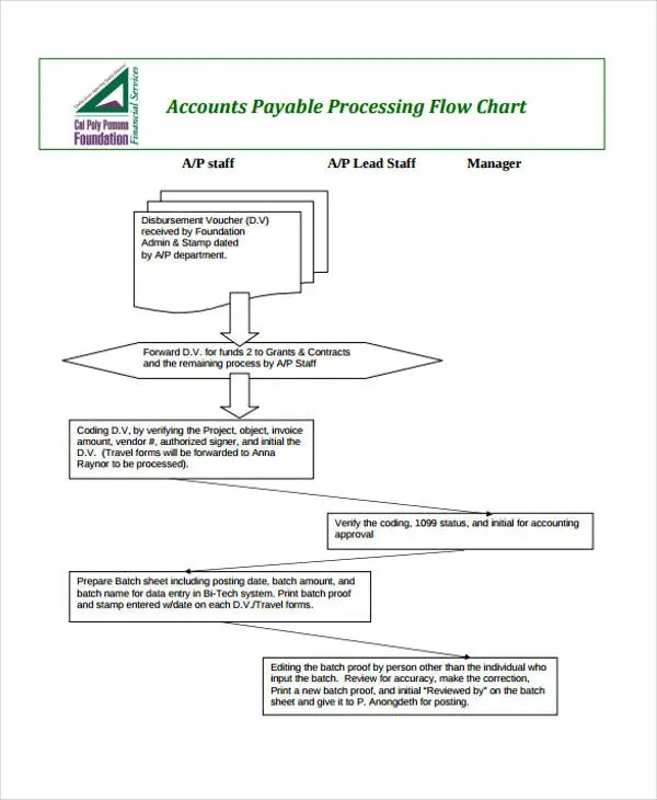 Flowchart Templates Examples Download For Free Blank Flowchart