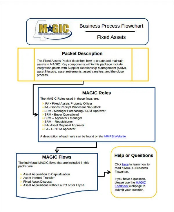 32+ Sample Flow Chart Templates Free  Premium Templates