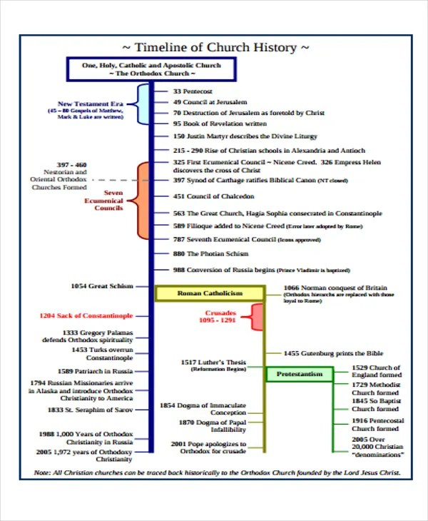 History Timeline Templates -9+ Free Word, PDF Format Download Free