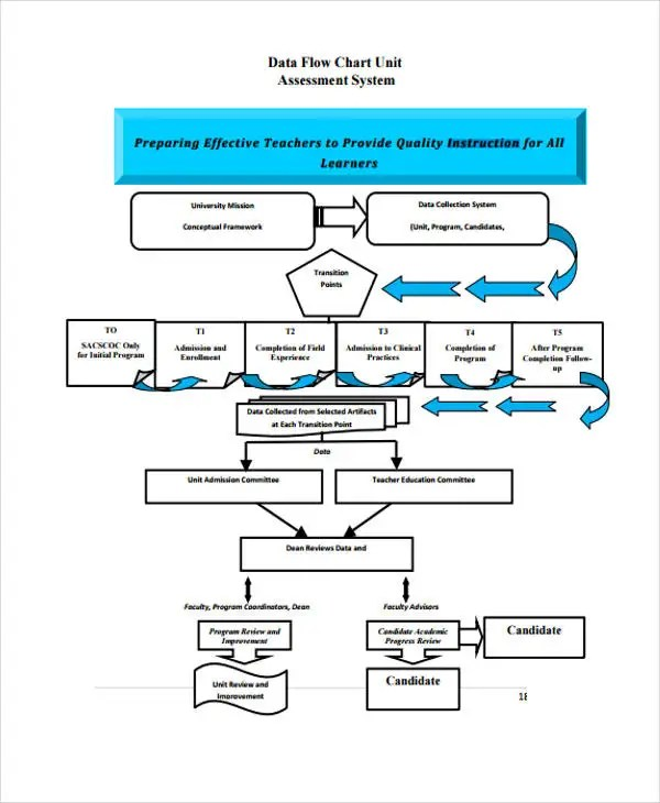 36+ Flowchart Templates in PDF Free  Premium Templates