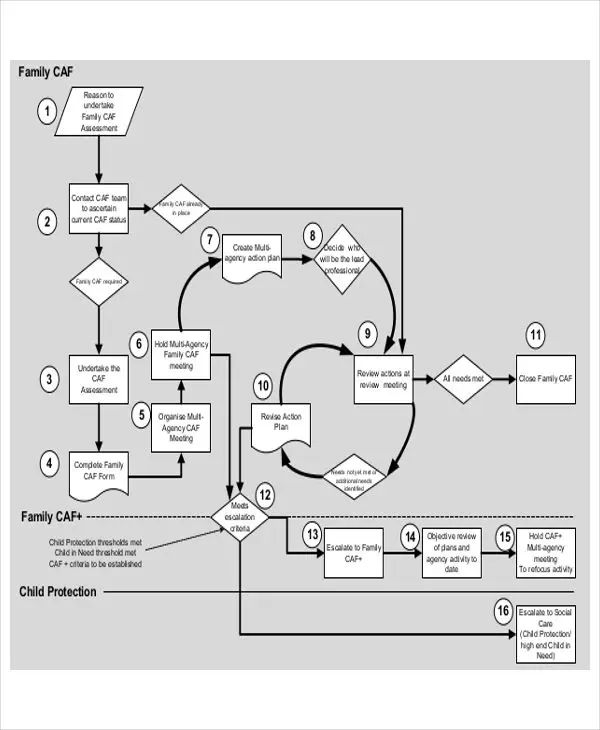 process flowchart decision points