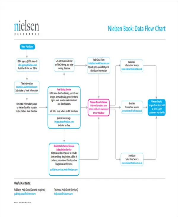 flow chart printable hitecauto - sample flow chart