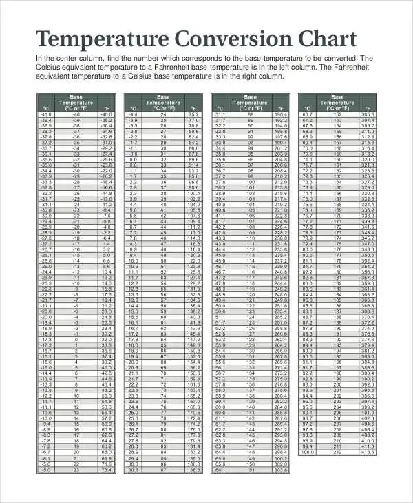 Temperature Chart Templates - 7+ Free Samples, Examples Format - temperature conversion chart