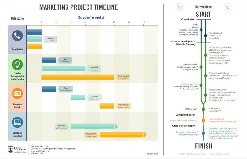 advertising timeline template - Maggilocustdesign - advertising timeline template