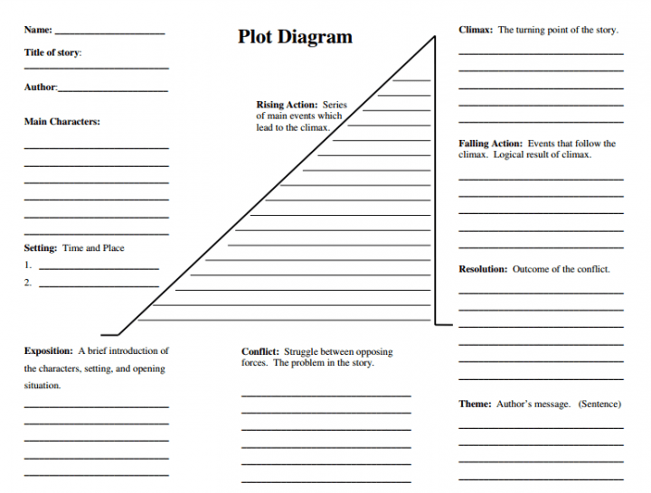 short story plot diagram template