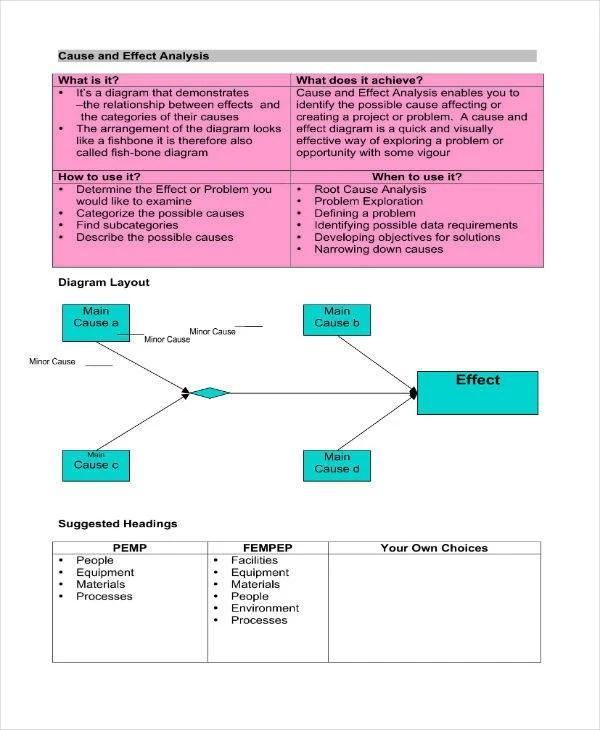 5+ Cause and Effect Analysis Templates - PDF, Word Free  Premium
