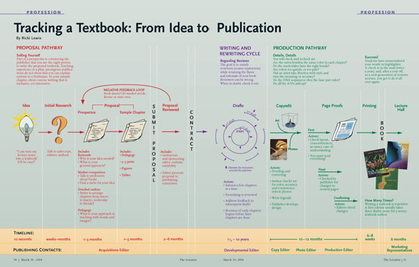 Tracking a Textbook From Idea to Publication The Scientist Magazine®