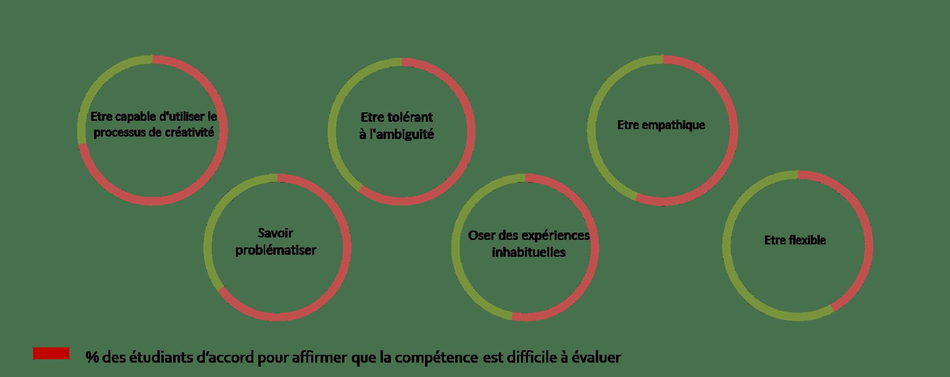 comment evaluer des competences sur un cv