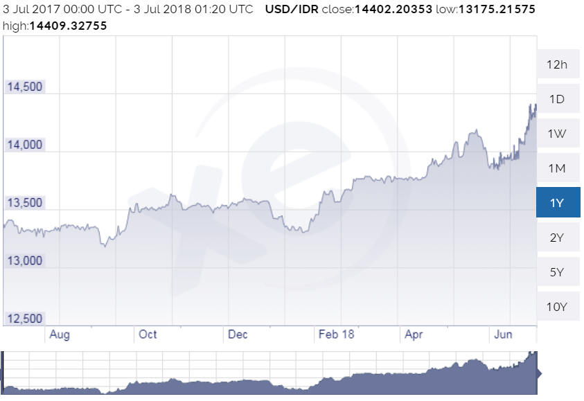 Rupiah S Rough Ride When Will It Stop Econotimes