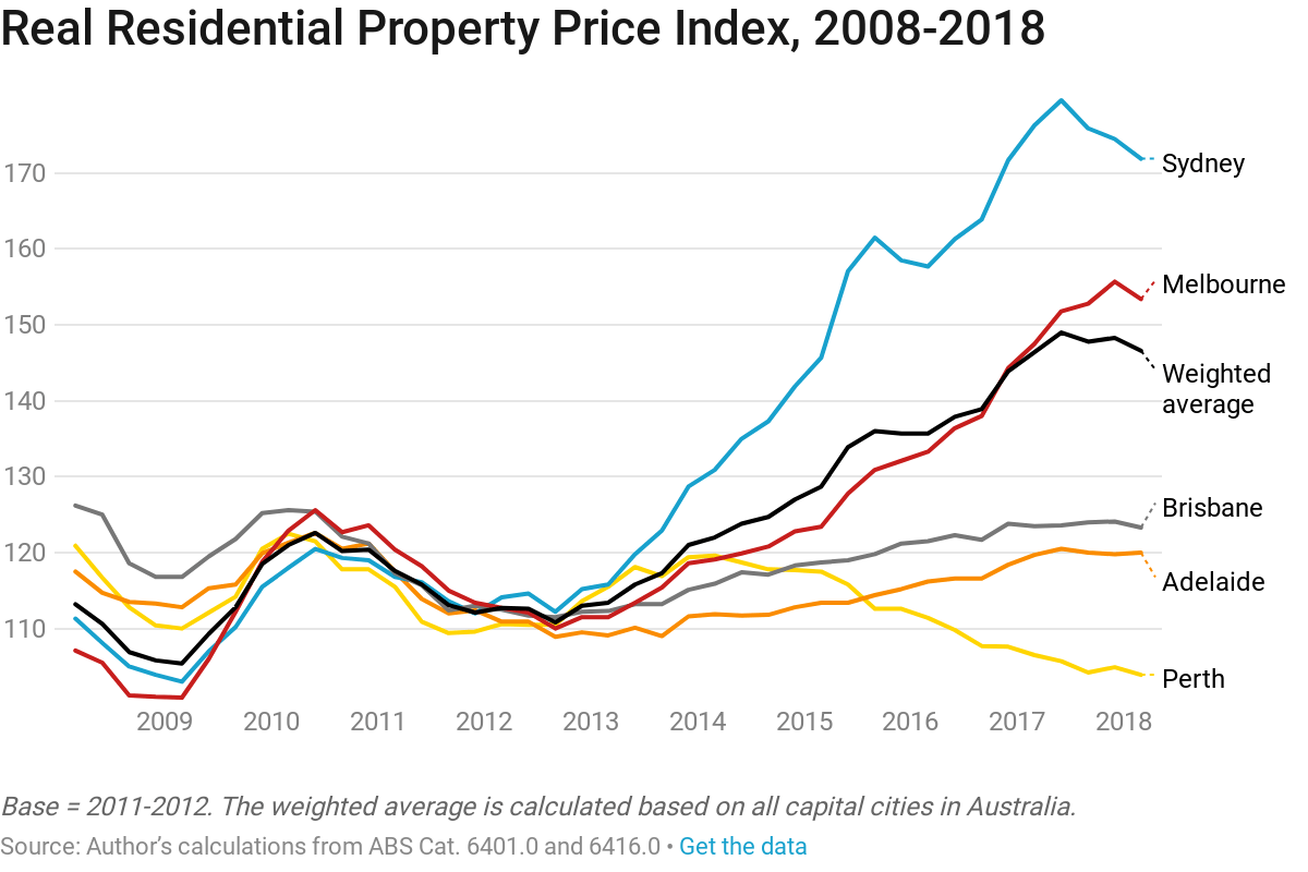 Sold House Prices Australia Why Rents Not Property Prices Are Best To Assess Housing Supply
