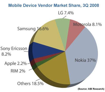 Researchers Samsung Captures US Mobile Phone Market Lead for