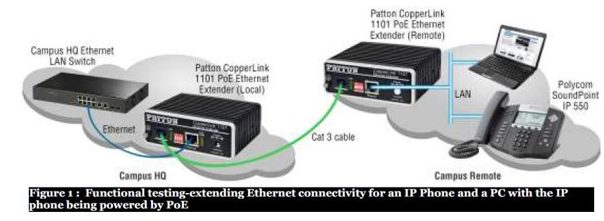 Addressing the Limitations of Ethernet and PoE
